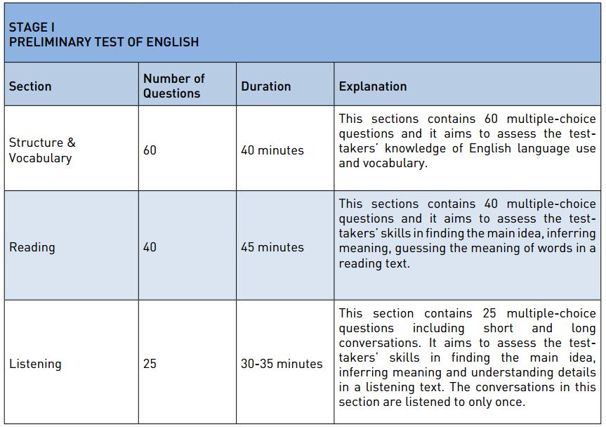 Proficiency Exam – Stage I – Yabancı Diller Bölümü